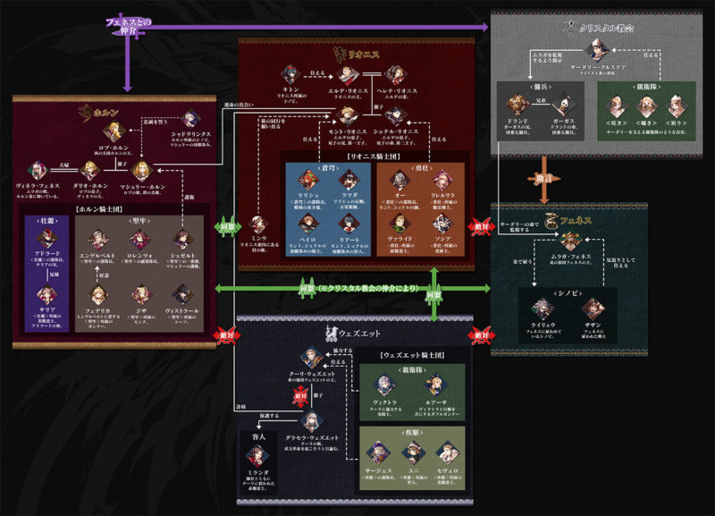 幻影戦争の人物相関図全体版