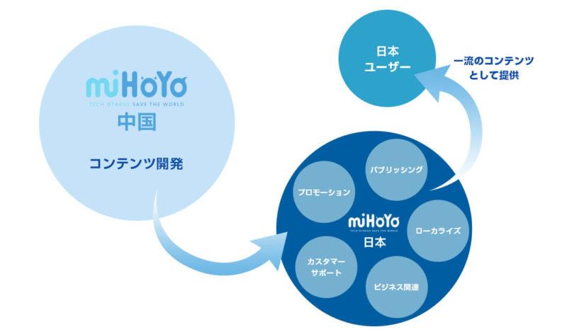 miHoYoの組織構図と企業情報