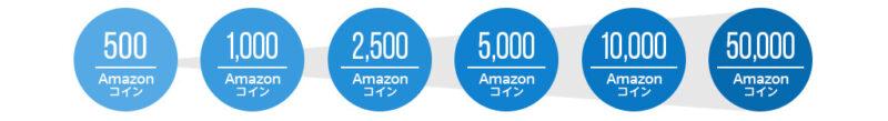 Amazonコインの値段帯による還元率